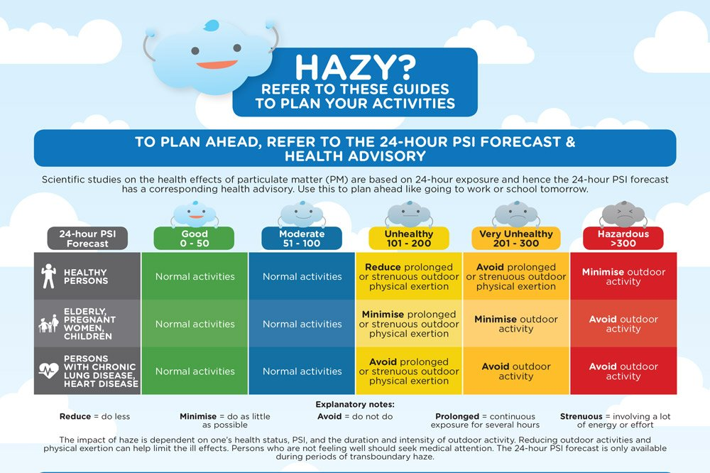 Image result for haze psi
